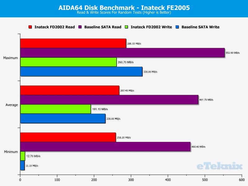 Inateck_FD2002-Performance-AIDA64_RandomTests