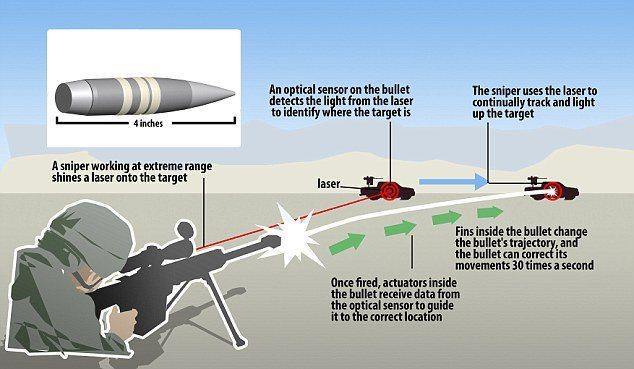 laser bullet