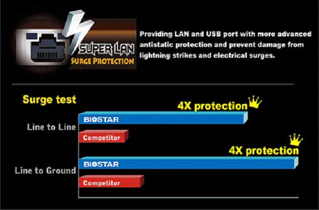 superlan surge protection