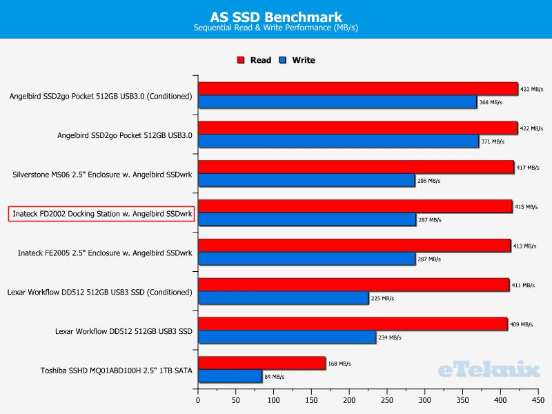 Inateck_FD2002-Chart-ASSSD_Drive_comparison