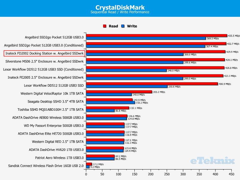 Inateck_FD2002-Chart-CDM_Drive_comparison