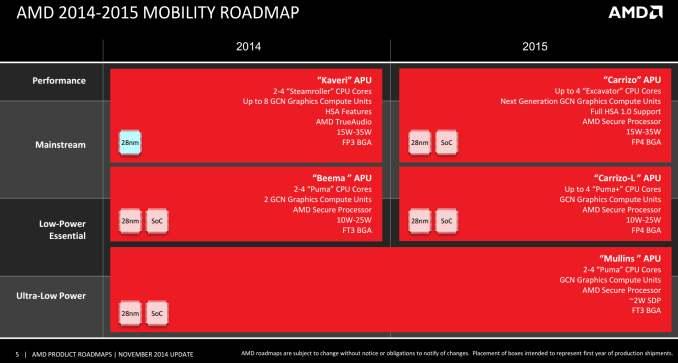 Mobility Roadmap_575px