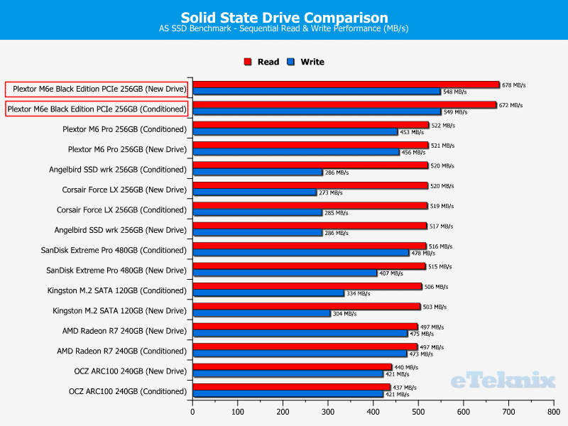 Plextor_M6e_BE-Chart-DriveComparison_ASSSD