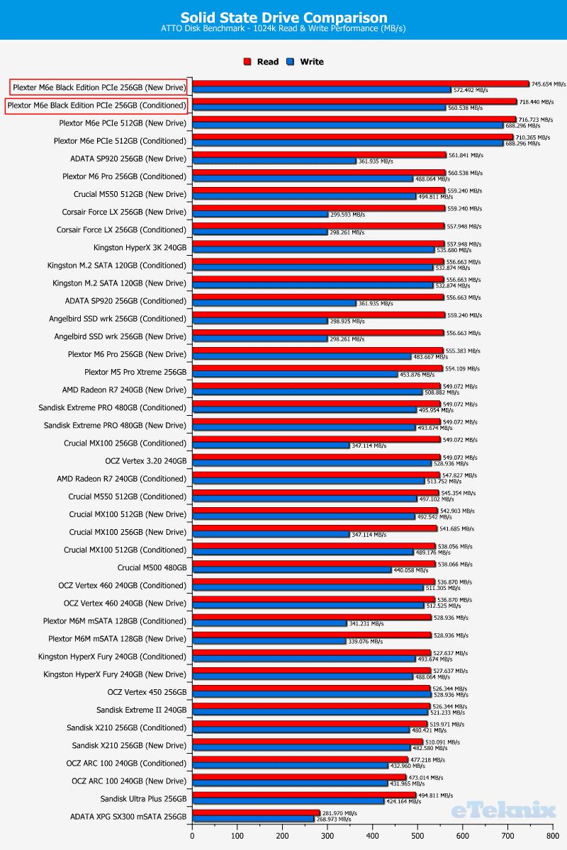 Plextor_M6e_BE-Chart-DriveComparison_ATTOtest