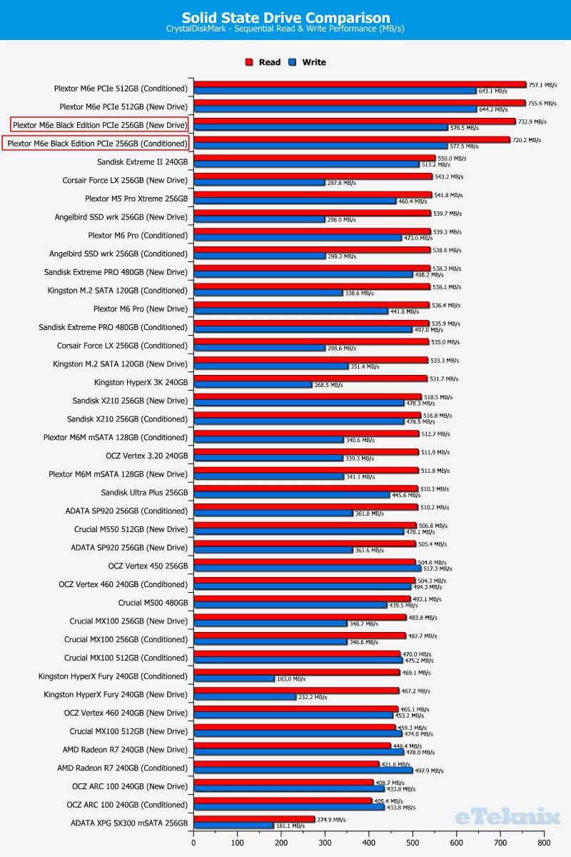 Plextor_M6e_BE-Chart-DriveComparison_CDM
