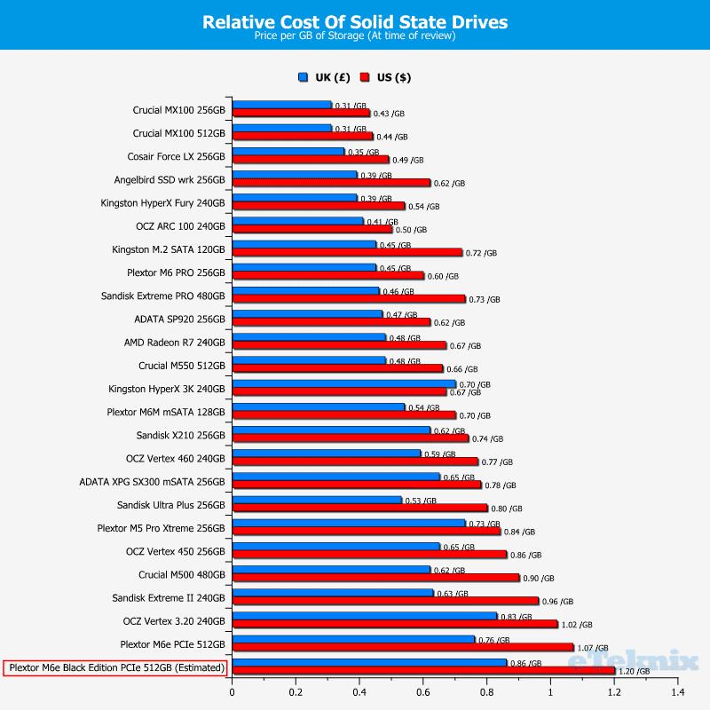 Plextor_M6e_BE-Chart-DriveComparison_price