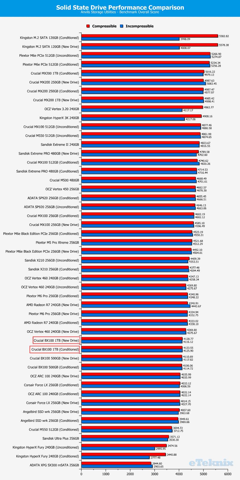 Crucial_BX100_1TB-Chart-Comparison-Anvils