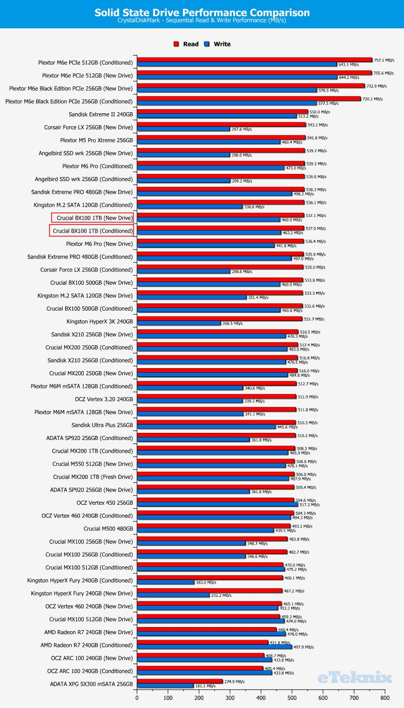 Crucial_BX100_1TB-Chart-Comparison-CDM