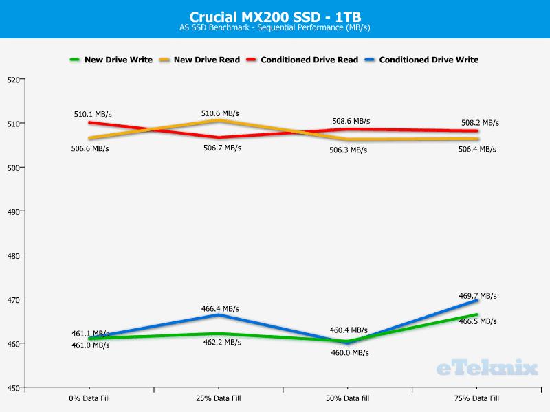 Crucial_MX200_1TB-Chart-Analysis_ASSSD