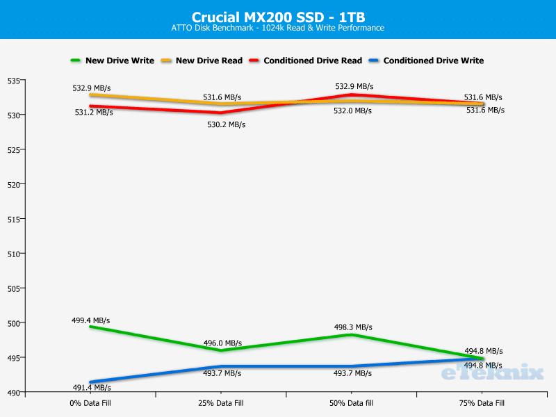 Crucial_MX200_1TB-Chart-Analysis_ATTO