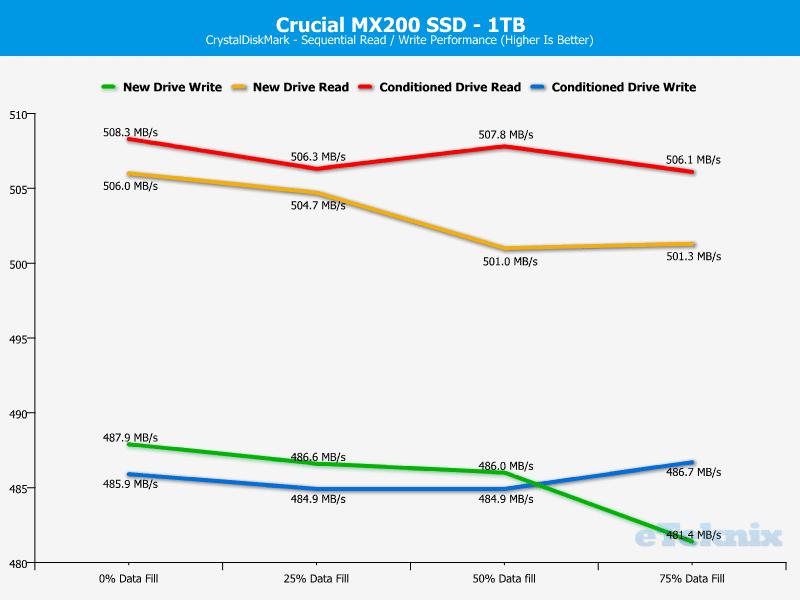 Crucial_MX200_1TB-Chart-Analysis_CDM