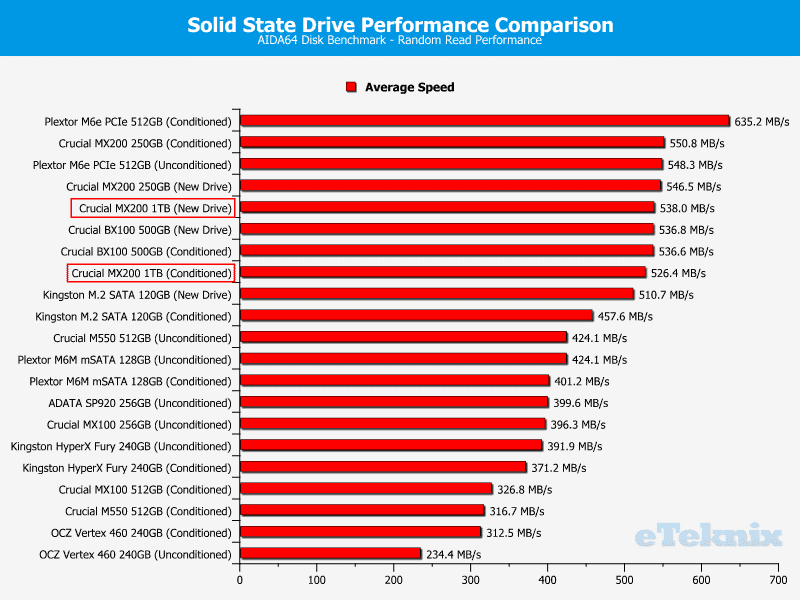 Crucial_MX200_1TB-Chart-Comparison-AIDA64_speed