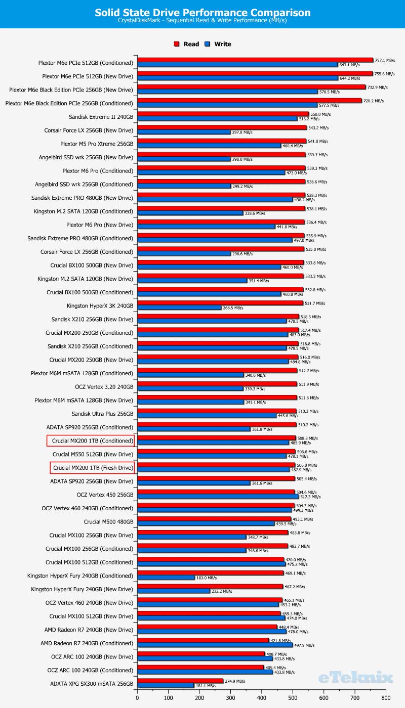 Crucial_MX200_1TB-Chart-Comparison_CDM