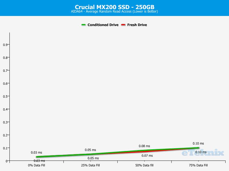 Crucial_MX200_256GB-Chart-Analysis_AIDA64_times
