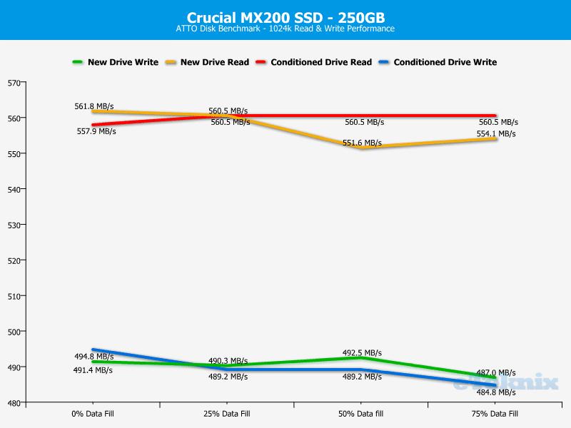 Crucial_MX200_256GB-Chart-Analysis_atto