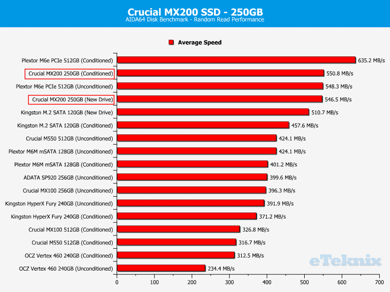 Crucial_MX200_256GB-Chart-Comparison_AIDA64