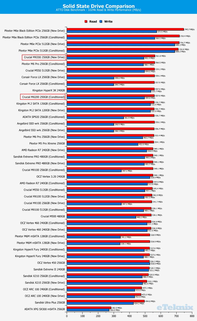Crucial_MX200_256GB-Chart-Comparison_atto