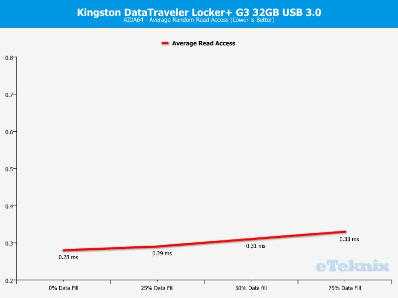 Kingston_DataTraveler_Locker_G3-Chart-Analysis_AIDA64_access