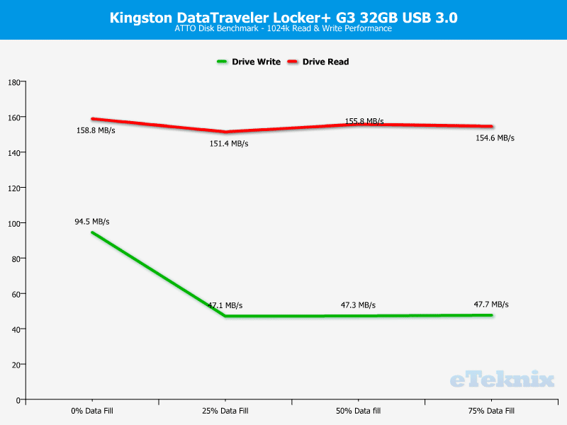 Kingston_DataTraveler_Locker_G3-Chart-Analysis_ATTO