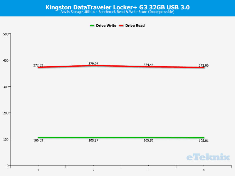 Kingston_DataTraveler_Locker_G3-Chart-Analysis_Anvils_incompressible