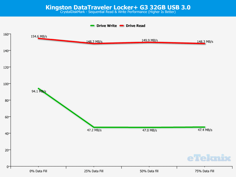 Kingston_DataTraveler_Locker_G3-Chart-Analysis_CDM