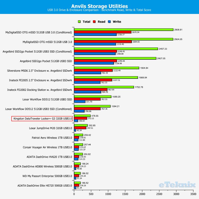 Kingston_DataTraveler_Locker_G3-Chart-Anvils_Drive_Comparison