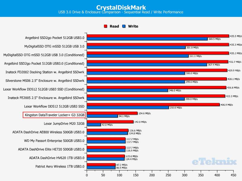 Kingston_DataTraveler_Locker_G3-Chart-CDM_Drive_Comparison_2