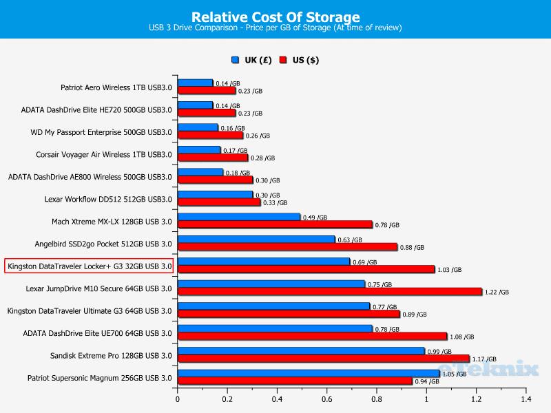 Kingston_DataTraveler_Locker_G3-Chart-Price