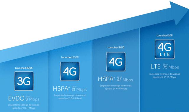 LTE-network-speed