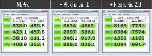 PlexTurbo chart