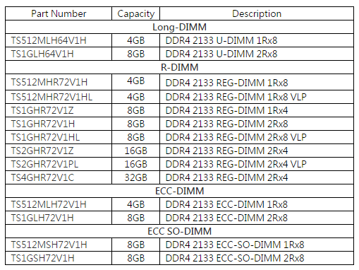 Transcend Launched DDR4 Memory Module Series | eTeknix