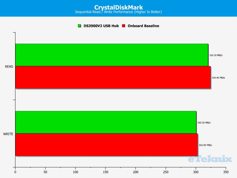 Diamond_DS3900_UltraDock-Chart-CDM