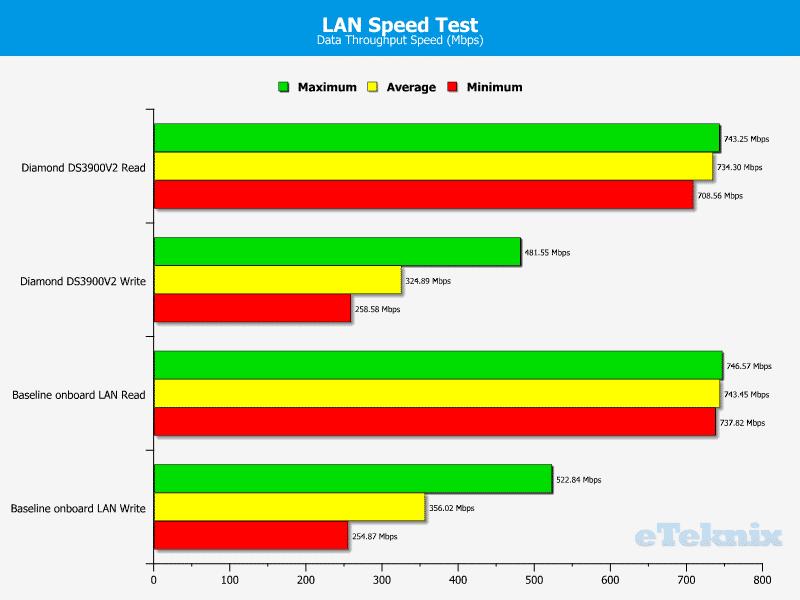 Diamond_DS3900_UltraDock-Chart-LANSpeedTest
