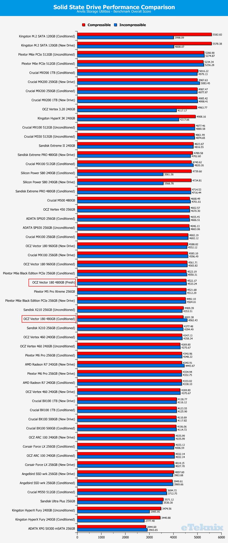 OCZ_Vector180_480GB-Chart-comparison_anvils