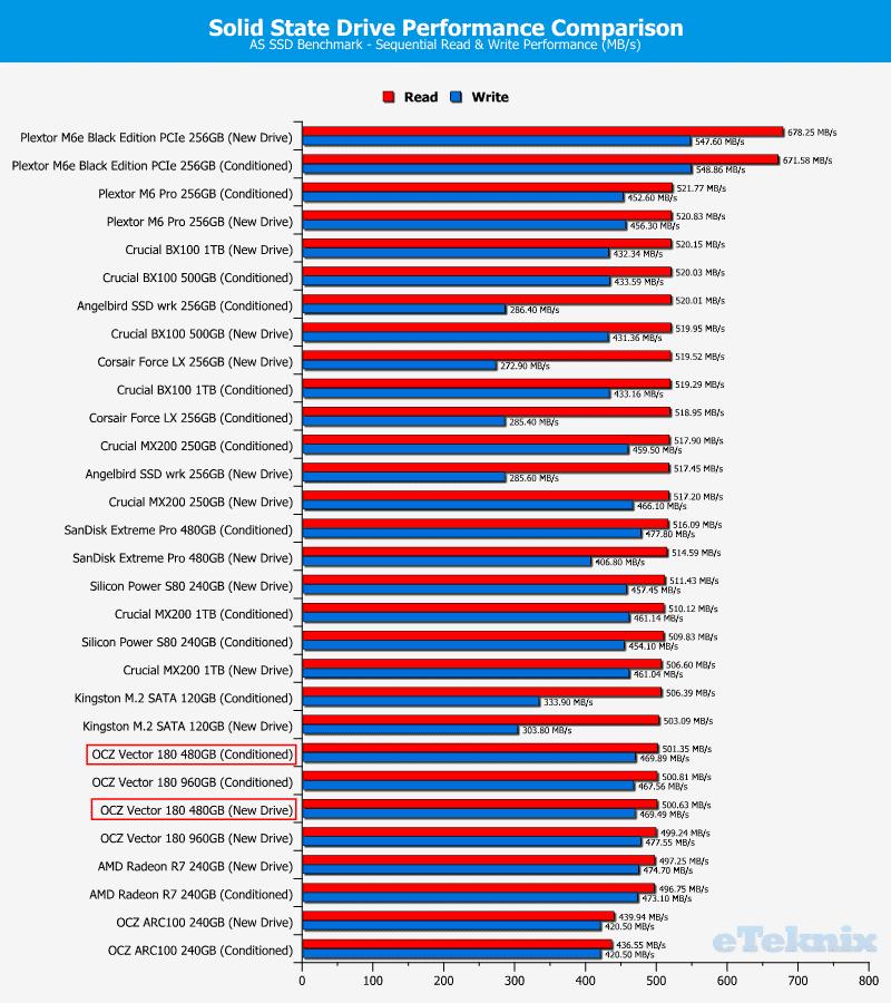 OCZ_Vector180_480GB-Chart-comparison_asssd