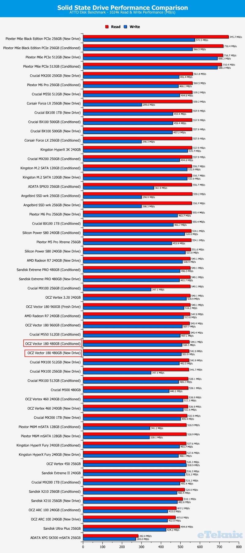 OCZ_Vector180_480GB-Chart-comparison_atto