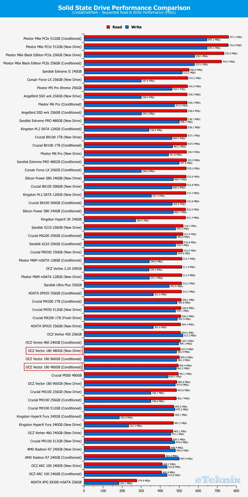 OCZ_Vector180_480GB-Chart-comparison_cdm