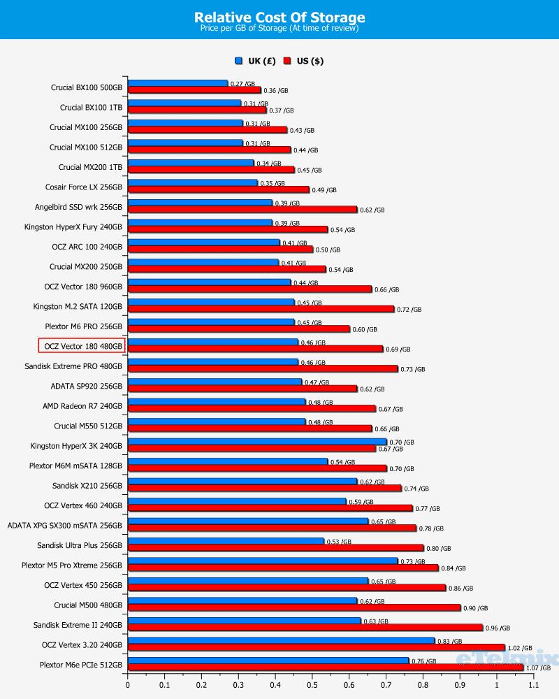 OCZ_Vector180_480GB-Chart-price