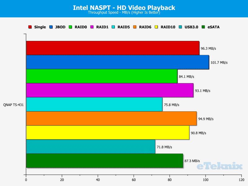QNAP_TS431-Chart-01_HD