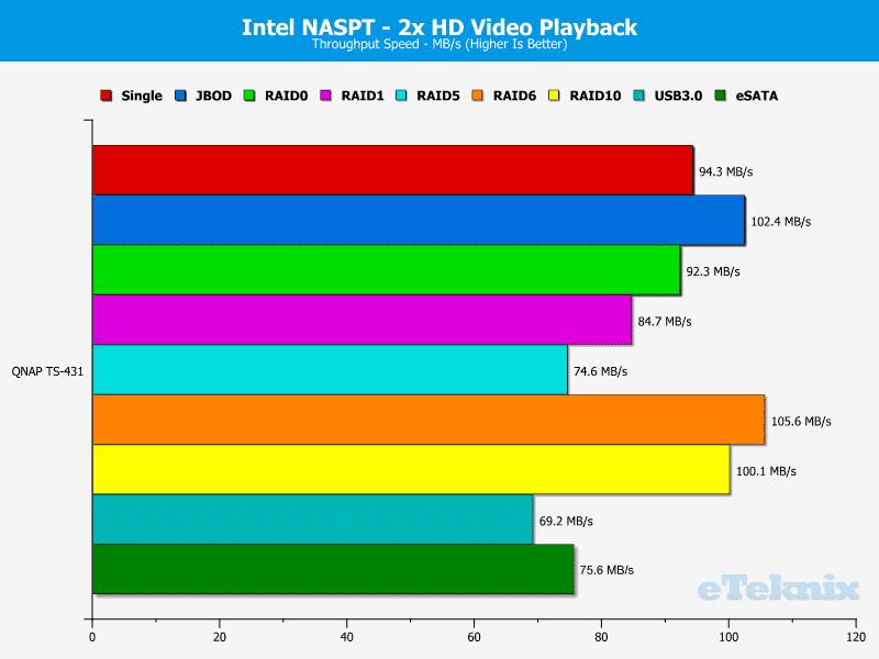 QNAP_TS431-Chart-02_HD_x2