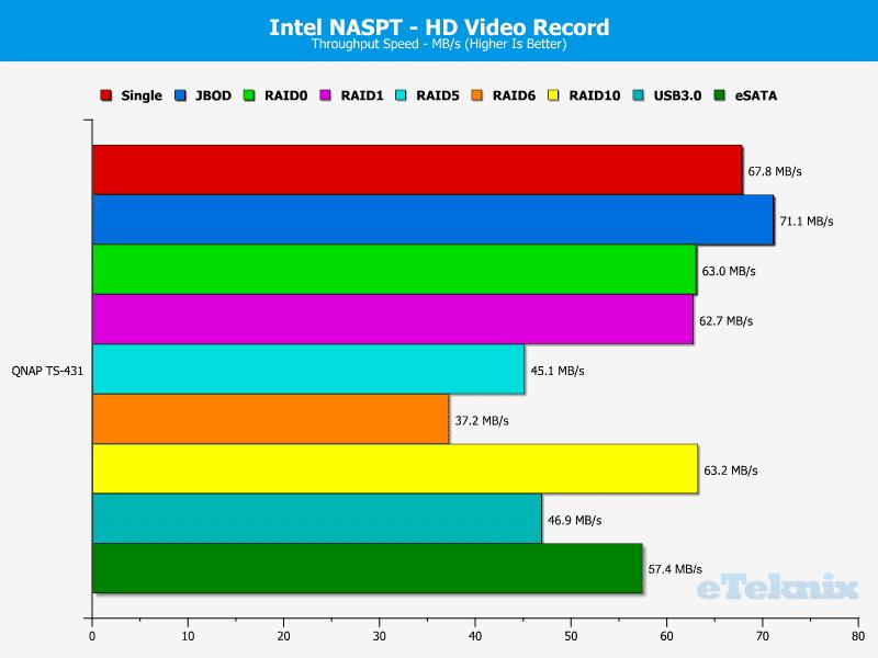 QNAP_TS431-Chart-04_HD_Record