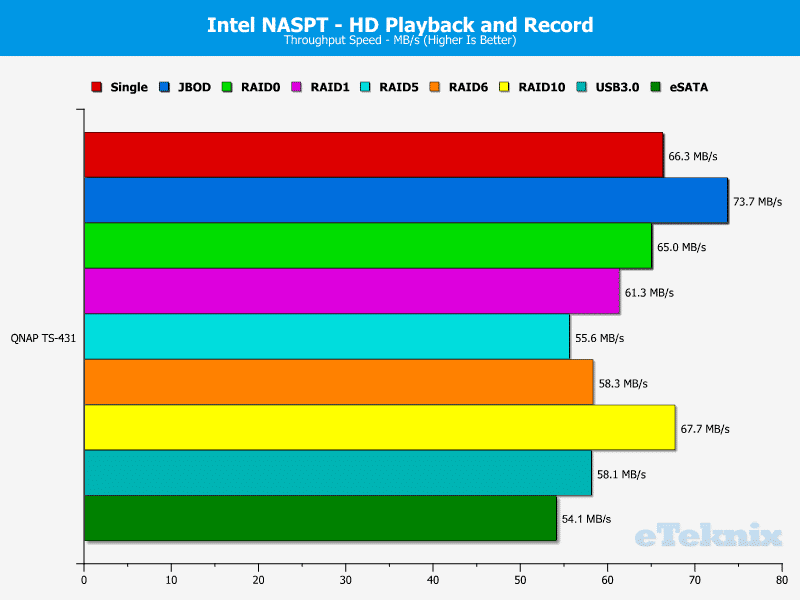 QNAP_TS431-Chart-05_HD_Play_and_Record