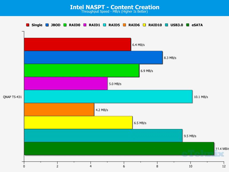 QNAP_TS431-Chart-06_Content_Creation