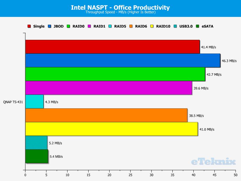 QNAP_TS431-Chart-07_Office_Productivity