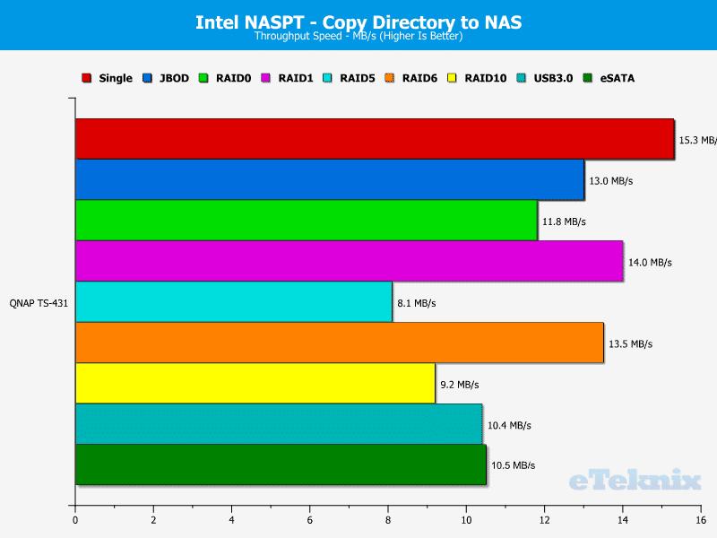 QNAP_TS431-Chart-10_DIR_to_NAS