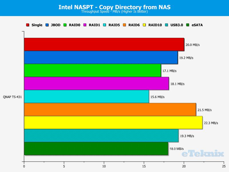 QNAP_TS431-Chart-11_DIR_from_NAS