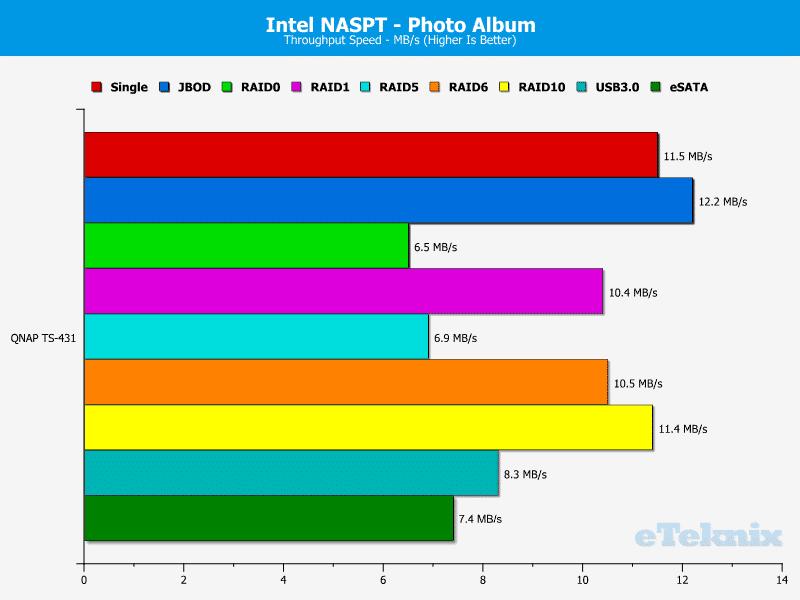QNAP_TS431-Chart-12_Photo_Album