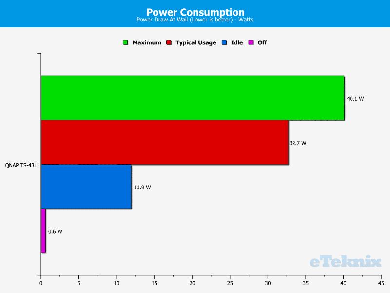 QNAP_TS431-Chart-30_Power Consumption