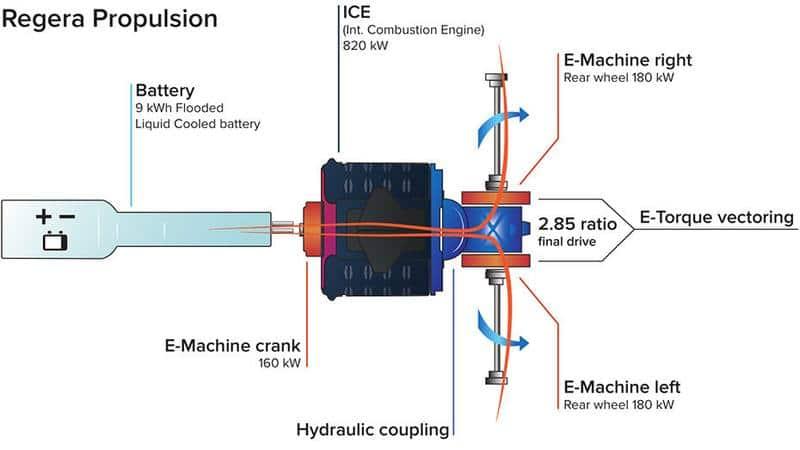 regera_propulsion_schematic-930x523 (1)