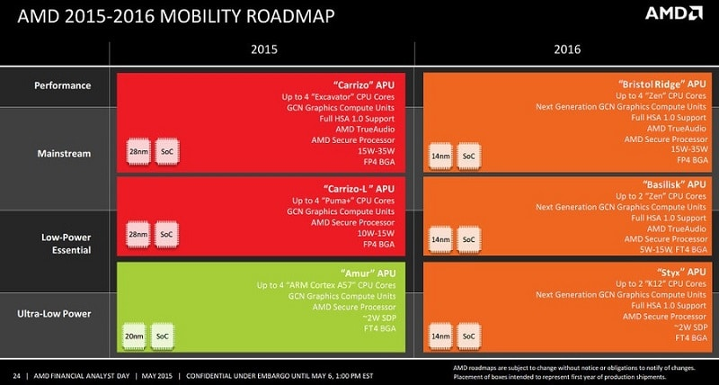 AMD Roadmap Mobility